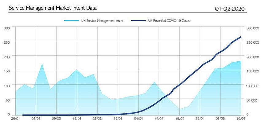 Service Management Market Intent Data